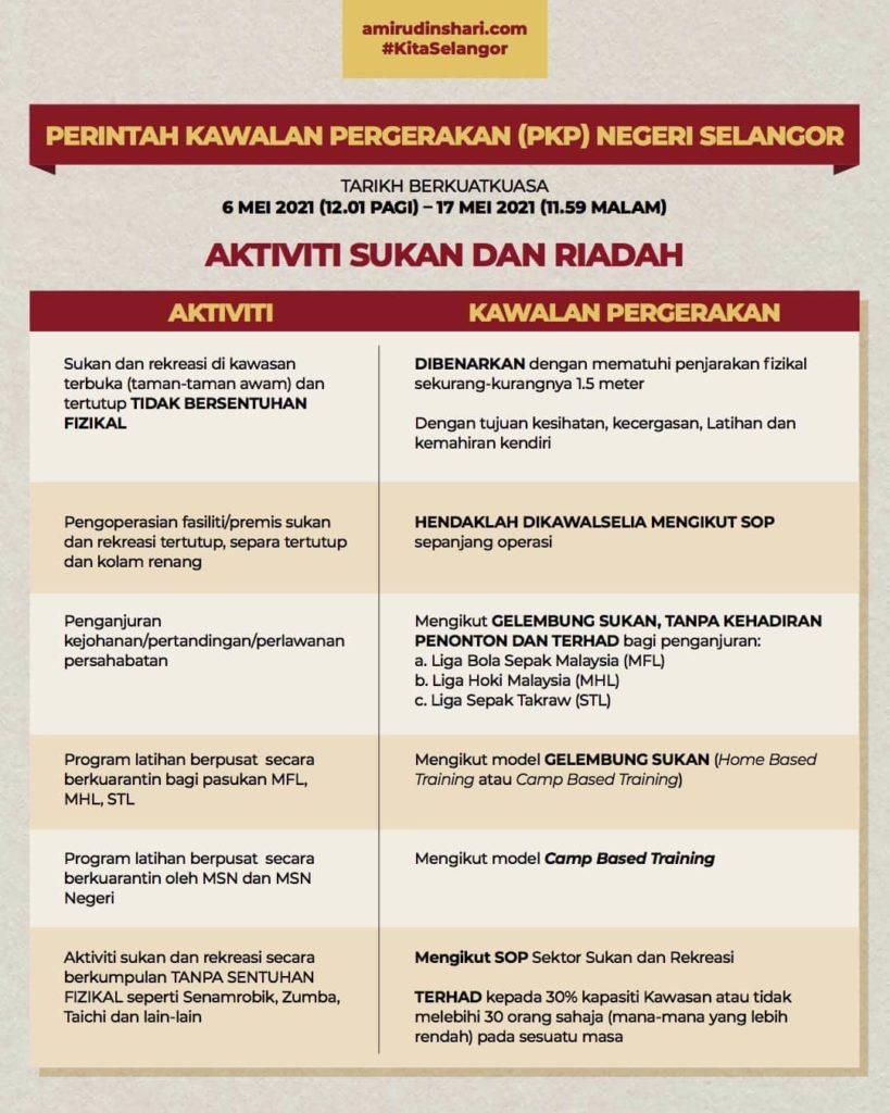 SOP PKP 3.0 Di Selangor 6 Mei Sehingga 17 Mei 1